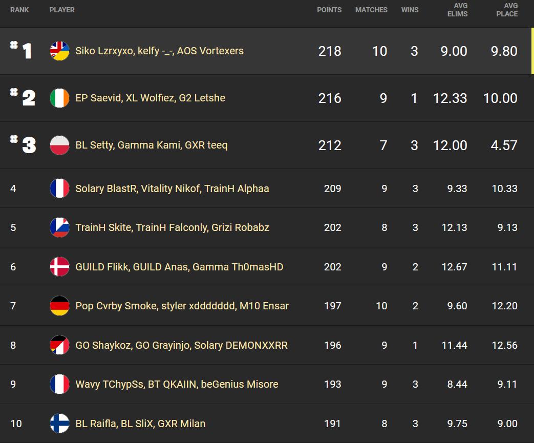 fncs-session-1-fortnite-rank-results