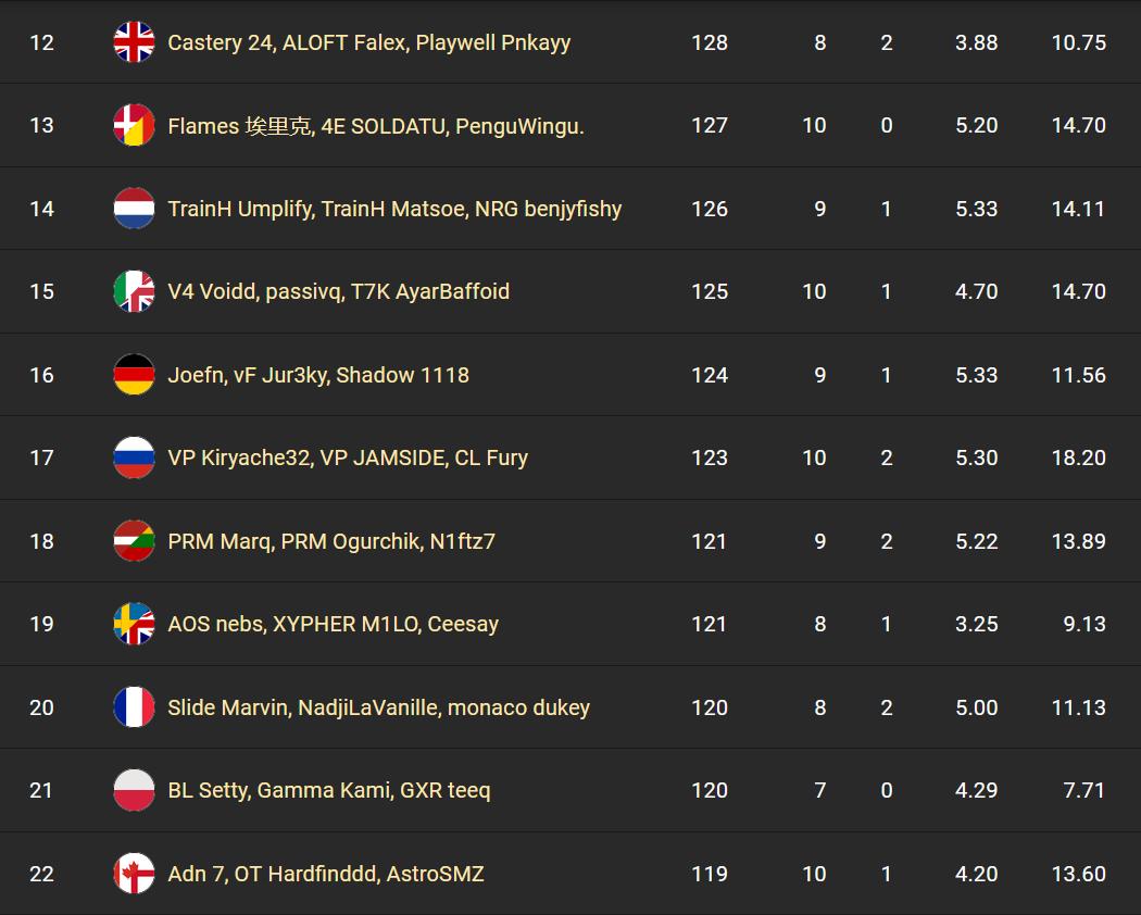 fncs-session-1-fortnite-rank-results-2