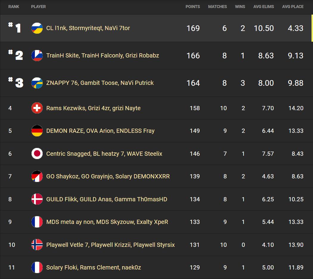 fncs-session-1-fortnite-rank-results-1