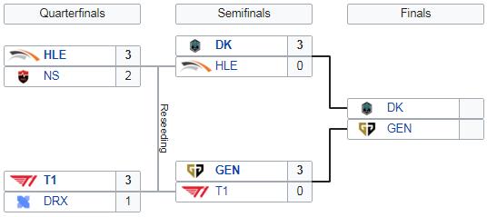 LCK-Finale-Playoffs
