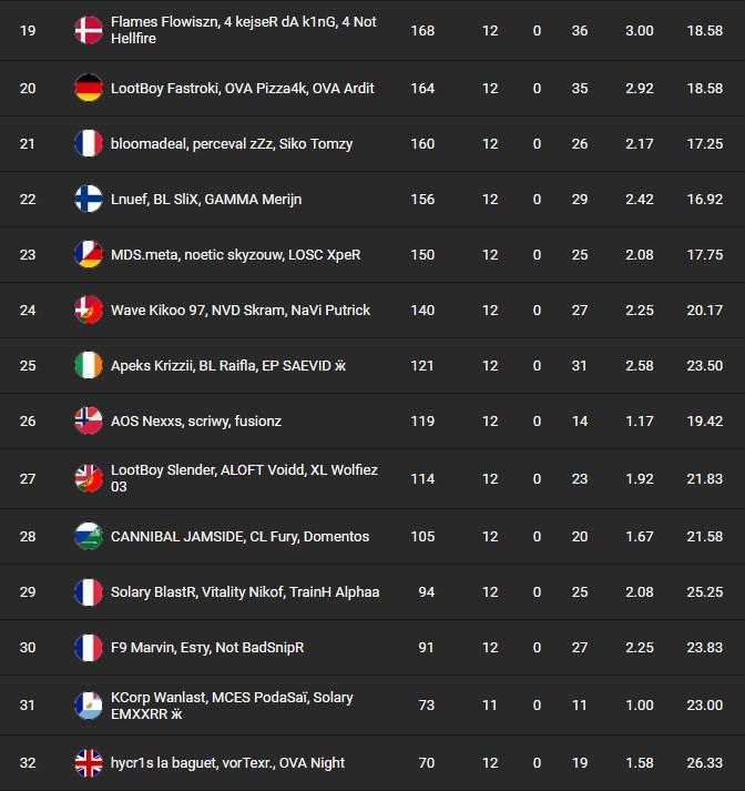 fncs-finale-classement-saison-6-fortnite-6