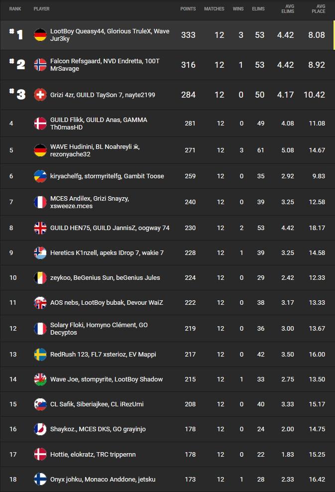fncs-finale-classement-saison-6-fortnite-5