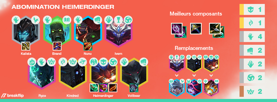 TFT-Compo-Abomination-Carry