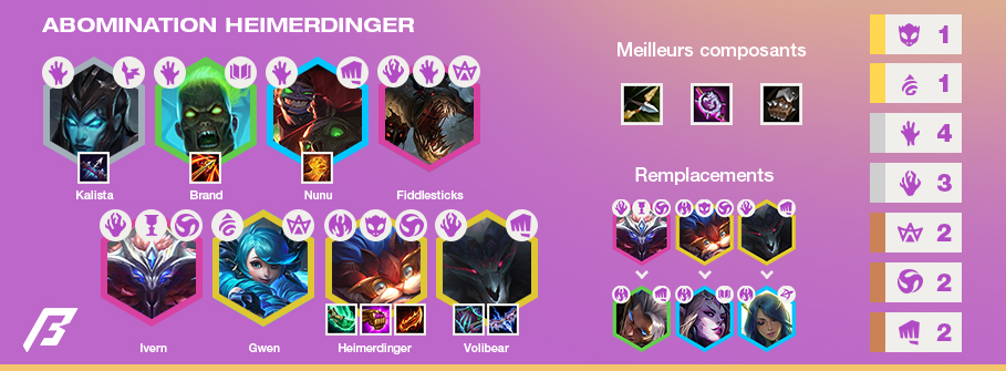 TFT-Tier-List-Compo-Abomination-Heimerdinger