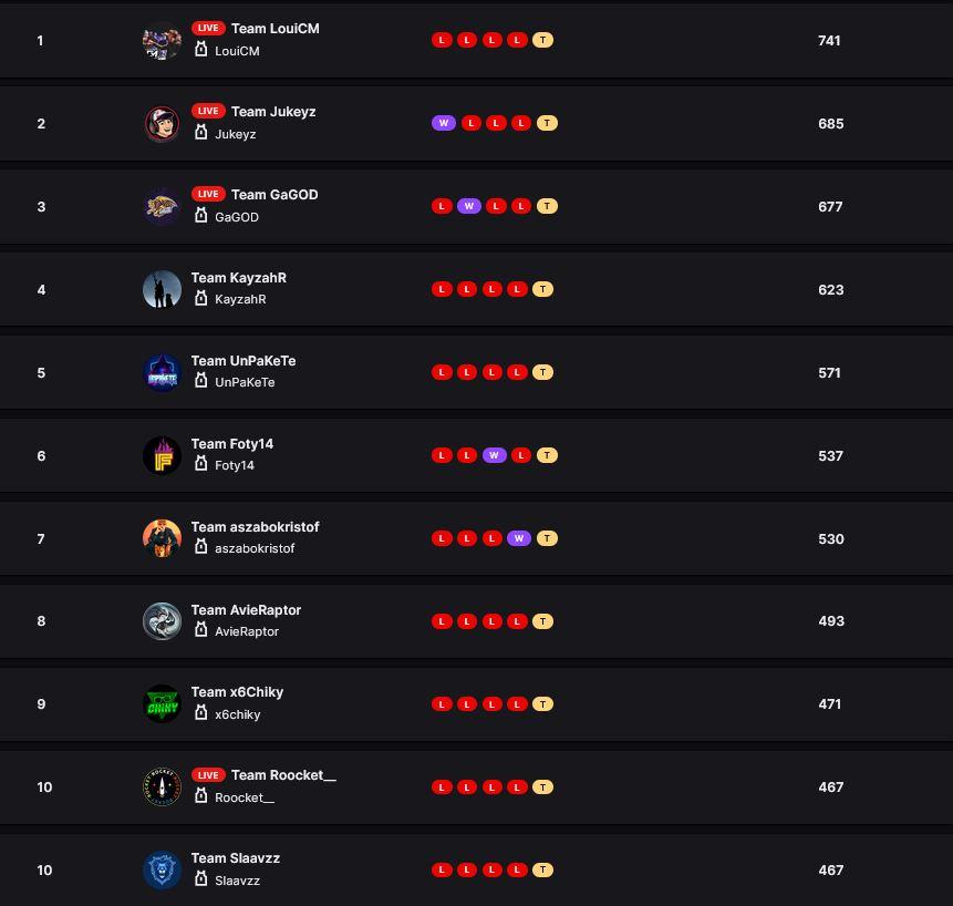 classement-twitch-rivals-warzone-20-juillet-2021