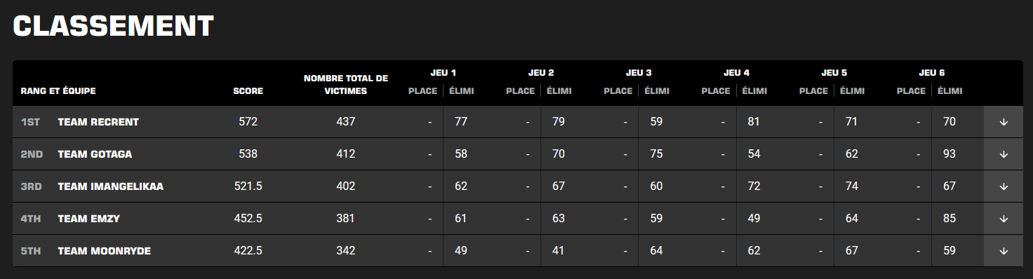 classement-twitch-rivals-warzone