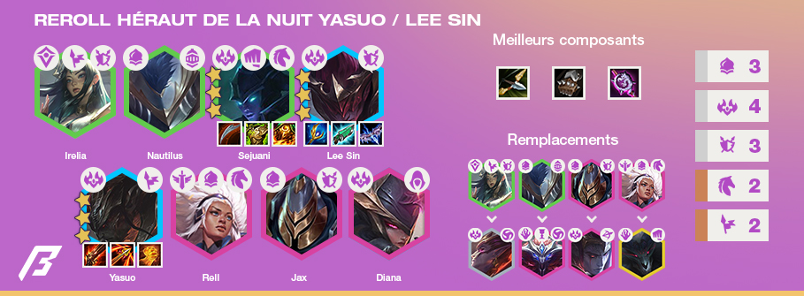 TFT-Tier-List-Compo-Reroll-Yasuo-3