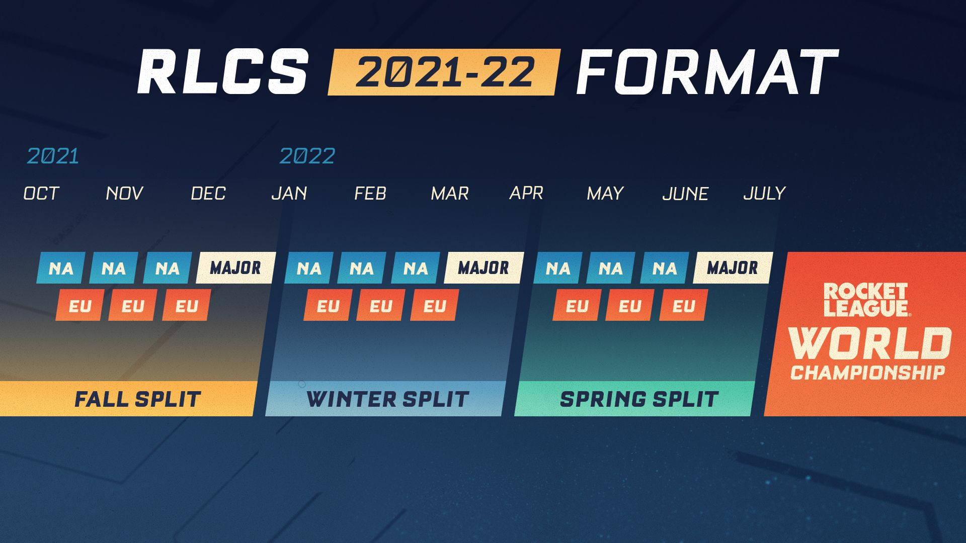 format-rlcs-2021-22-saison-11