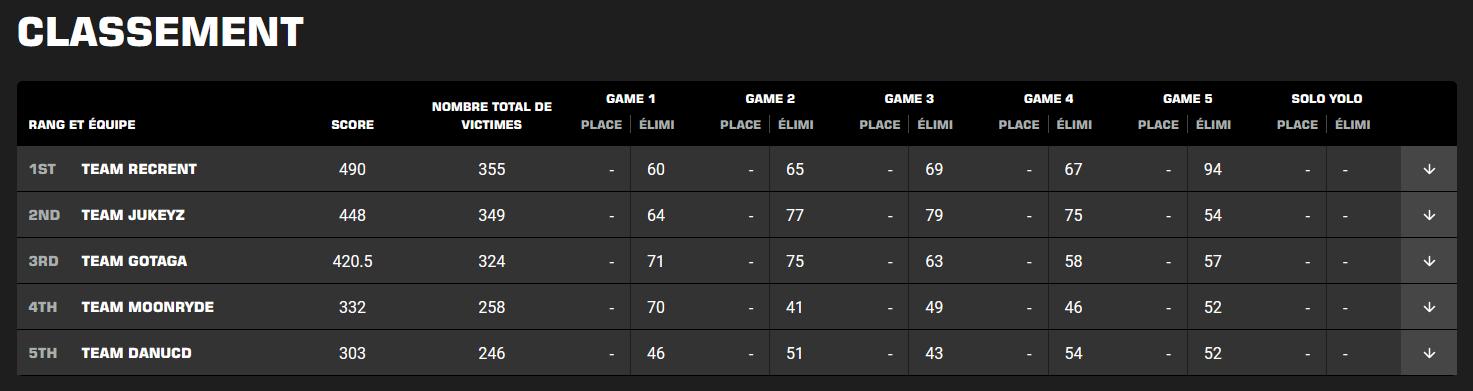 world-series-of-warzone-classement-resultat
