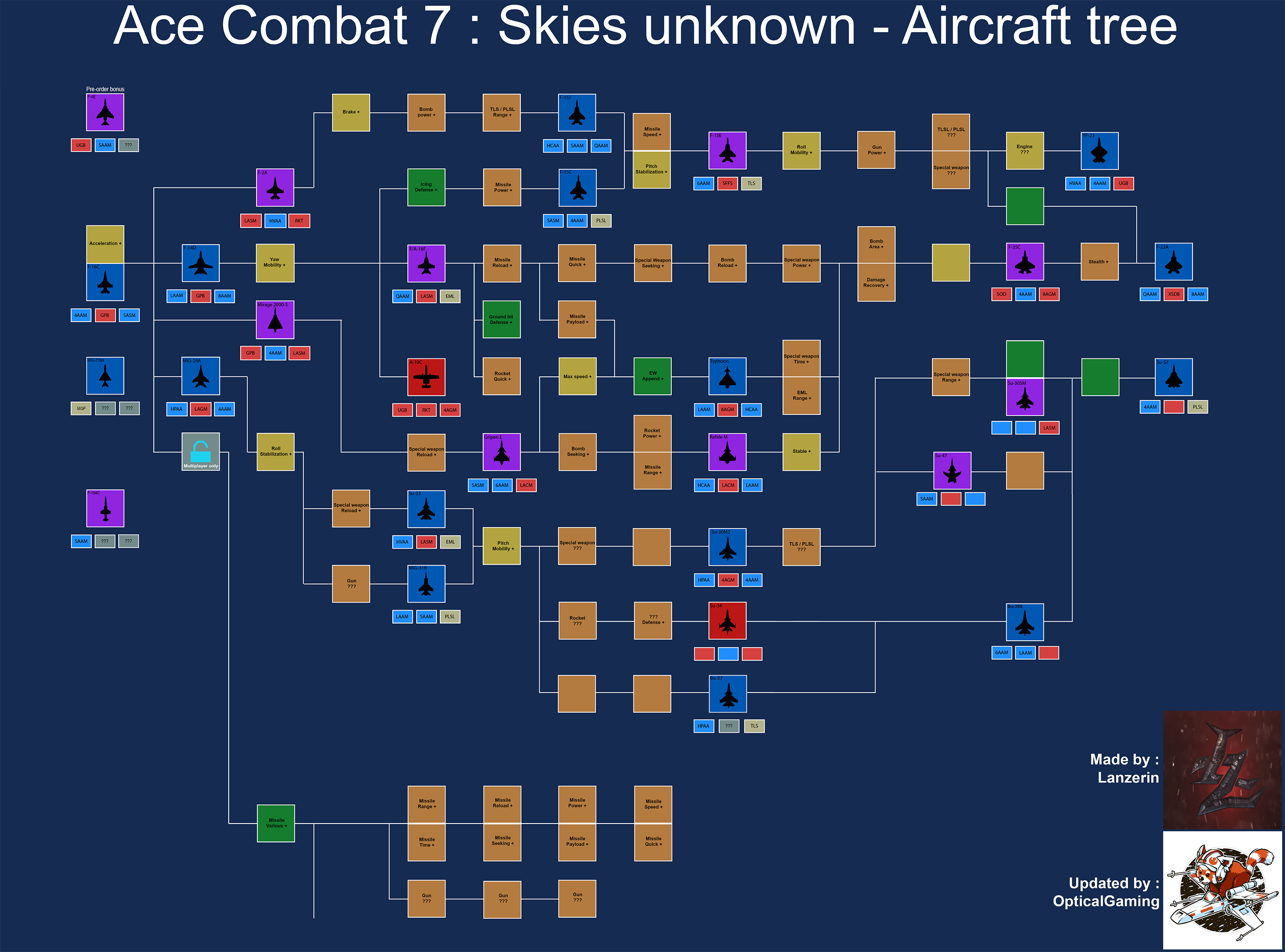 ac7-ace-combat-7-skies-avion-arbre-tree-aircraft-debloquer-amelioration-comment-rapidement