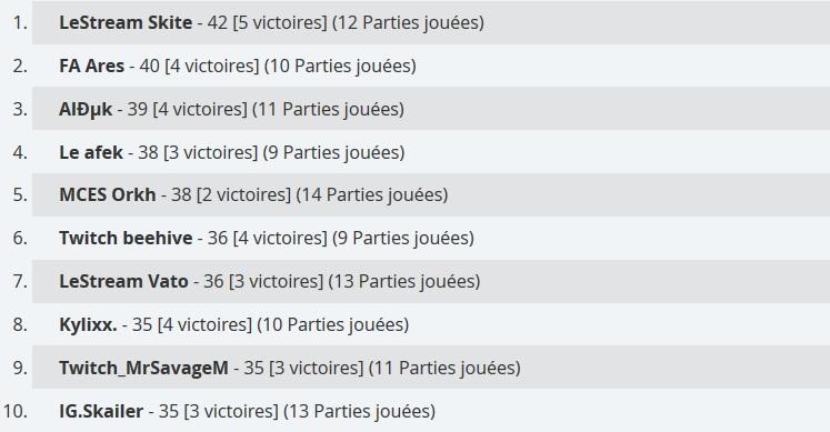 placements des francophones joueur classement - keolis joueur fortnite