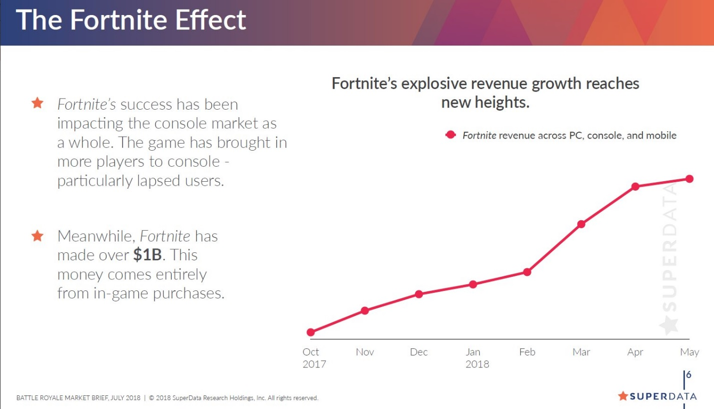 fortnite-revenus-record-milliard