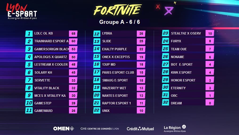 groupe-a-fortnite