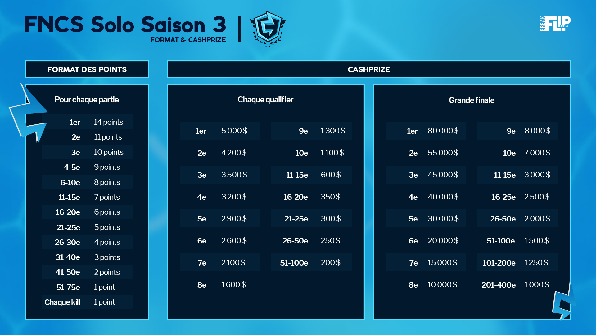 fncs-fortnite-champion-series-saison-3-infos