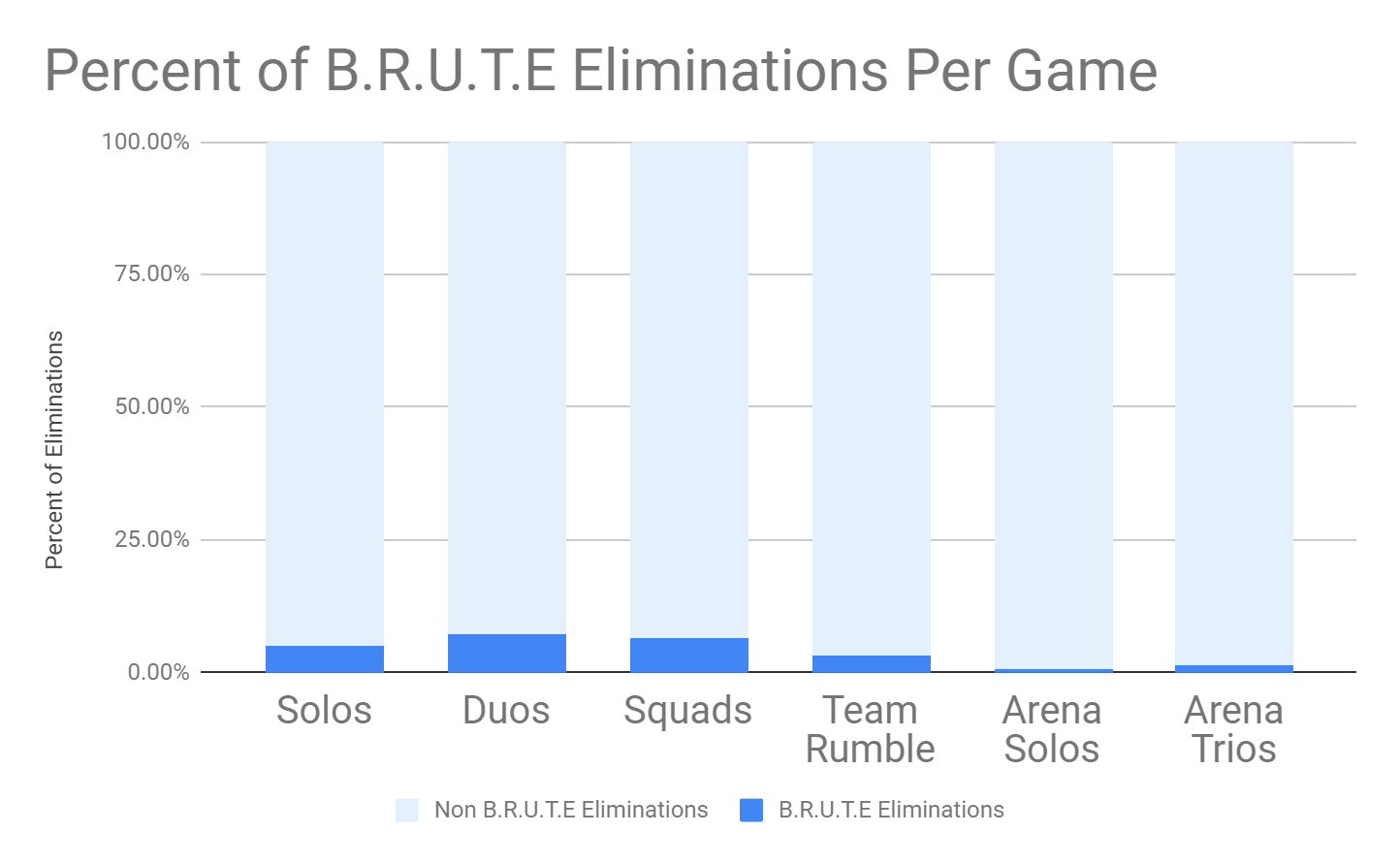 Fortnite-graphique-Epic-Games-BRUTE-kills