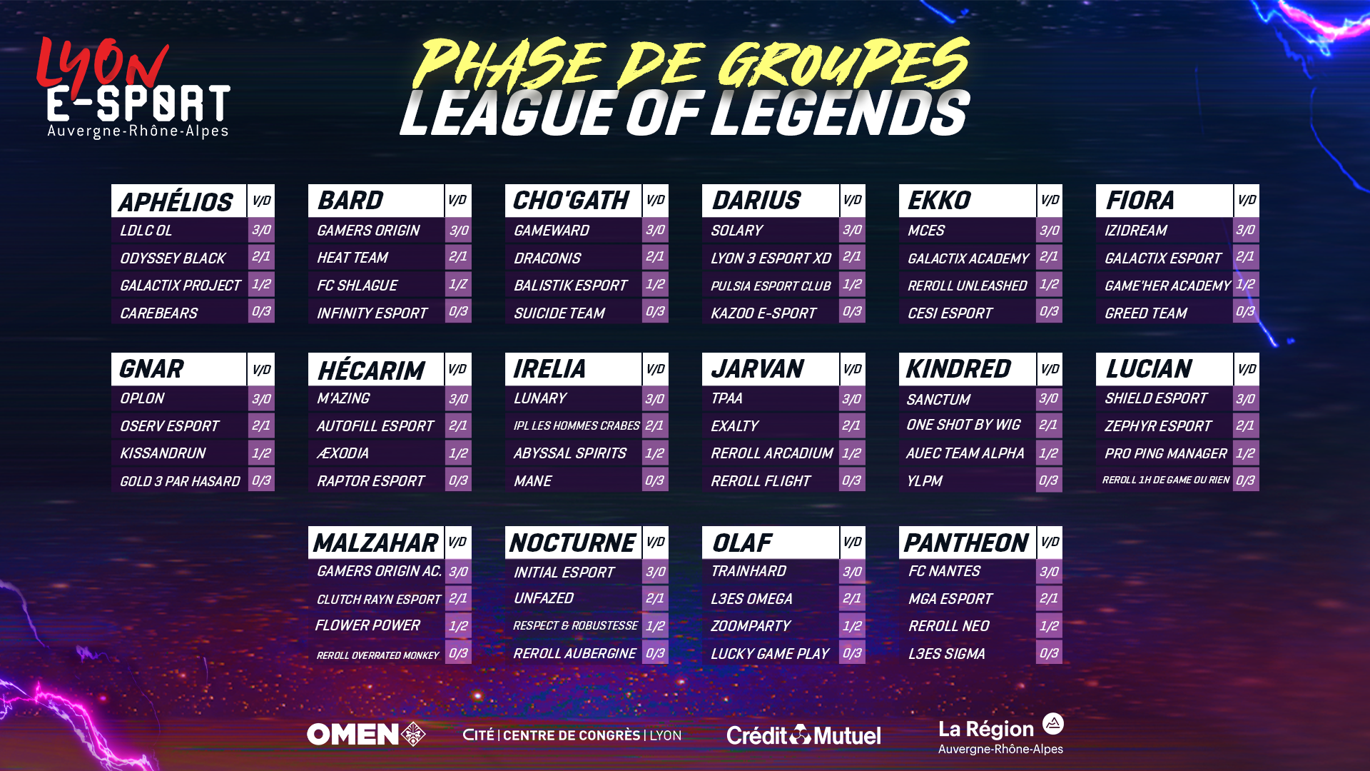 resultats-phases-groupes-lyon-esport-2020