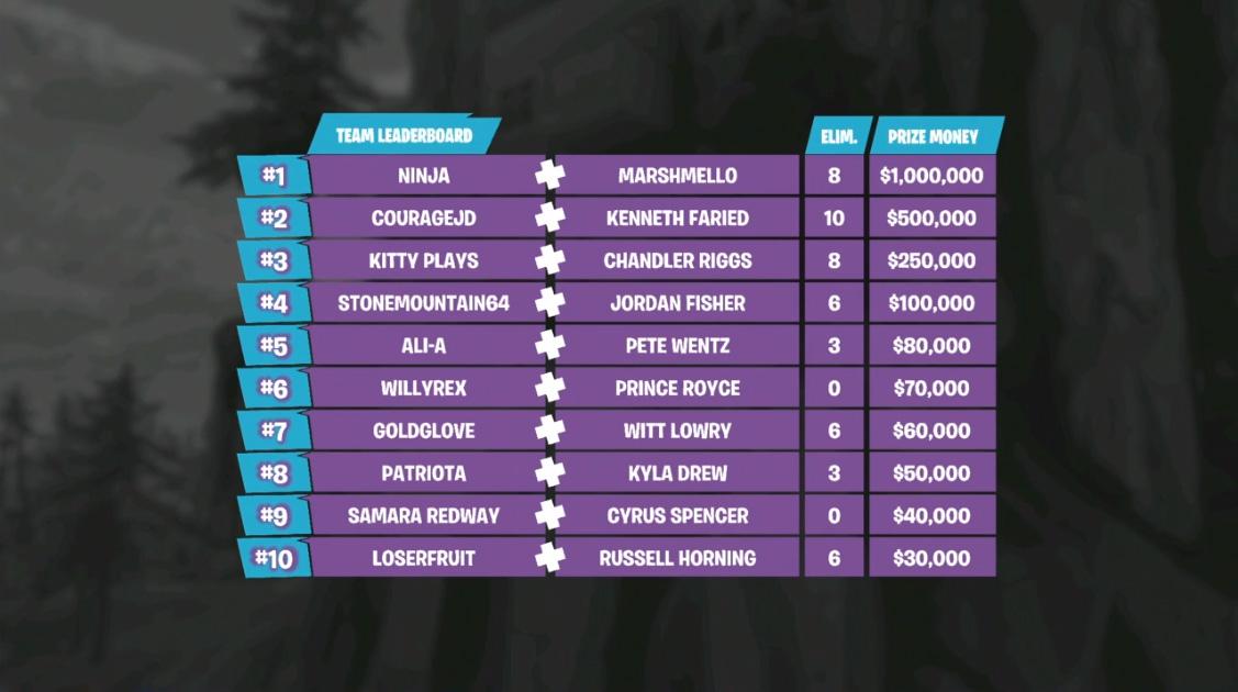classement final - tournoi fortnite e3 equipe