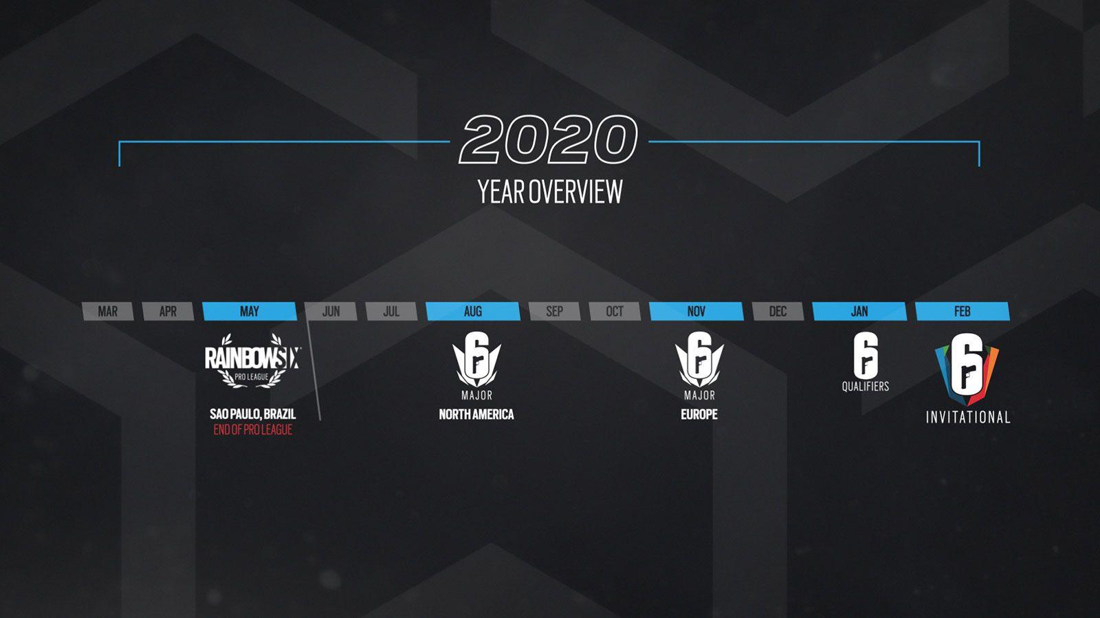 R6 : Nouveautés esport pour 2020 et 2021, l'année 5 et 6 du jeu