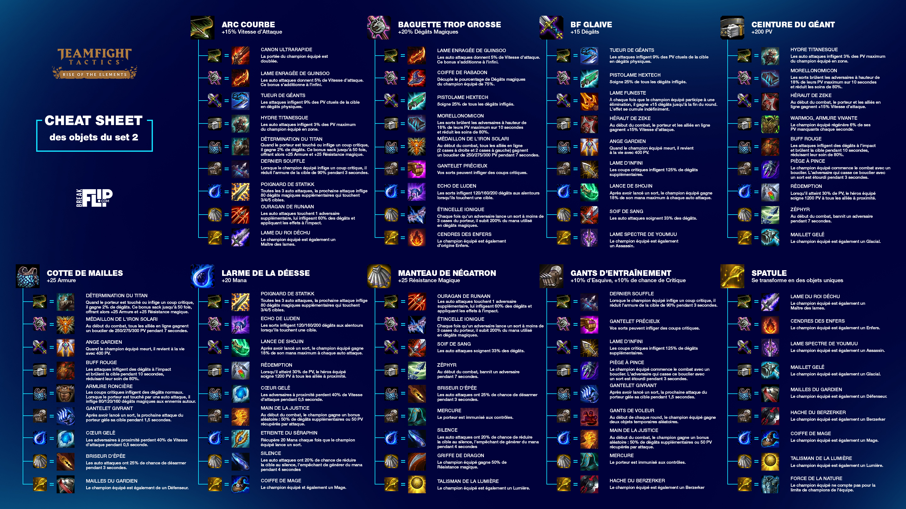 cheat-sheet-tft-set-2-objets